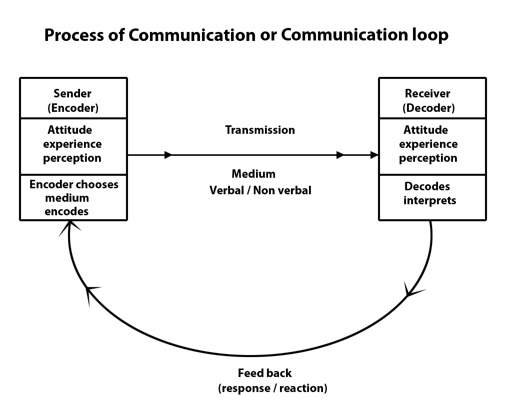the process of communication The sharing of meaningful information between two or more people with the goal of the receiver understanding the sender's intended messagein business, the effectiveness of a company's internal and external communication process is often very important to its overall success.