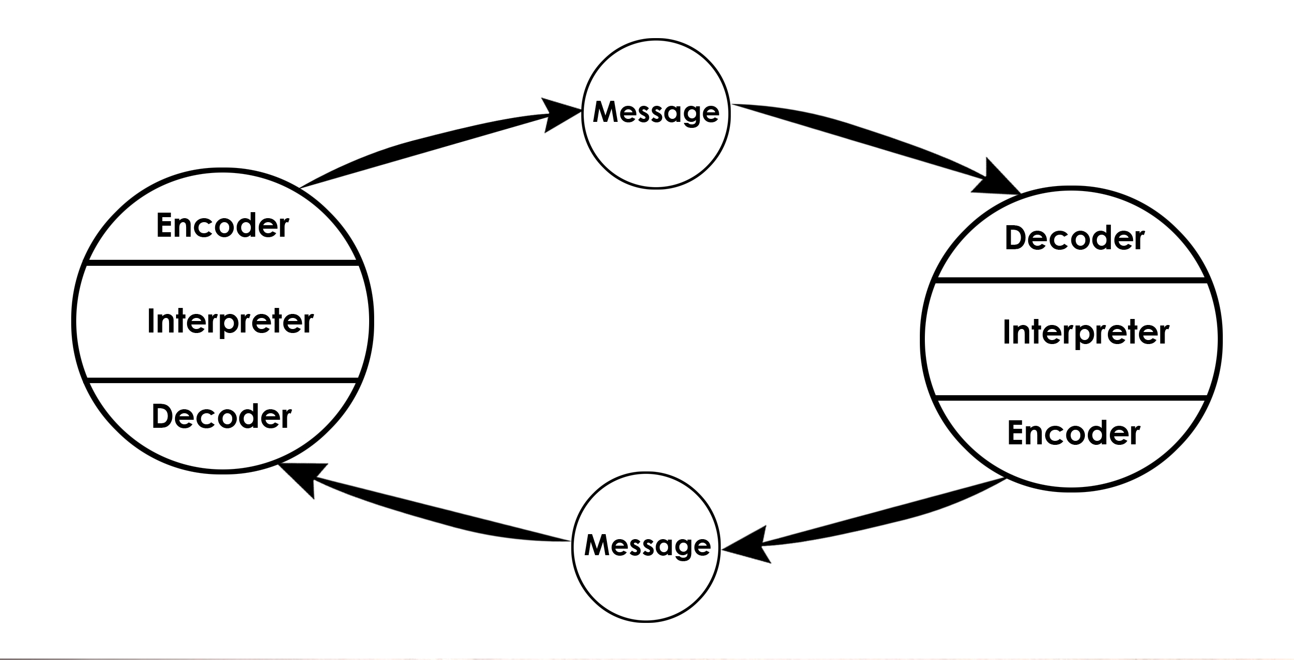 schramm model of communication
