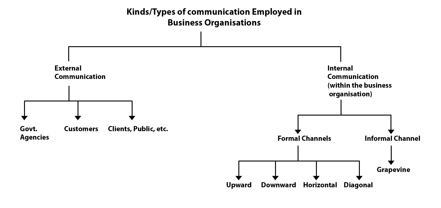 an introduction to the internal organisation of a business Communication is essential for organizational success in this lesson, you'll learn  about internal communication and strategies used for effective.