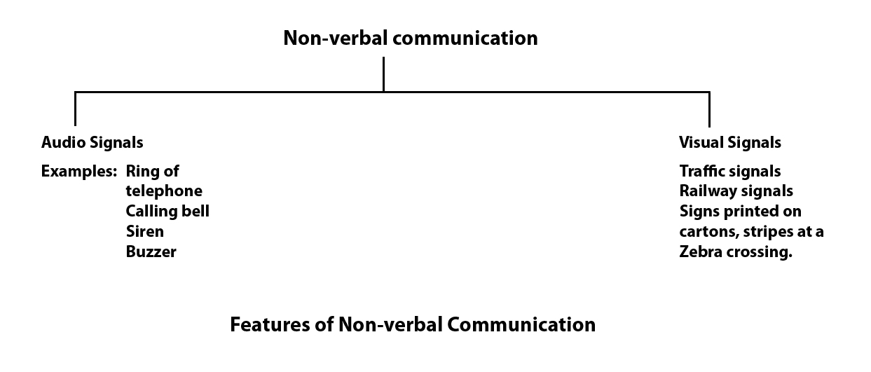 nonverbal communication paper Write a 700- to 1,050 word paper discussing the following:how do people communicate provide examples of verbal and nonverbal communication how do you communicate nonverballyin what way can knowledge of nonverbal communication help your communication with othersanalyze your results for the student listening inventory.