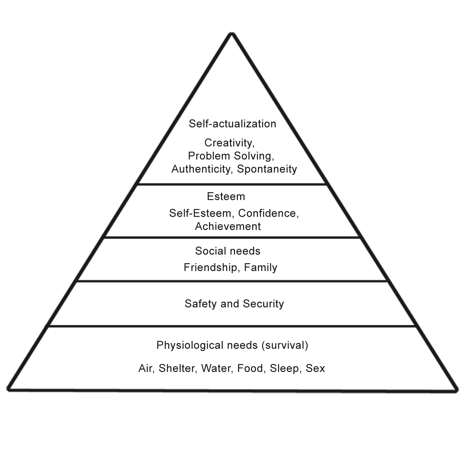 maslows hierachy of needs Abraham h maslow's hierarchy of needs lists five levels of human development he wrote them in response to previous work by freud and skinner because maslow felt that there was more to humans than the theories postulated by behaviorists there is a noticeable relationship between the stages of.