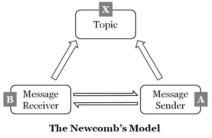 the newcomb u0026 39 s model