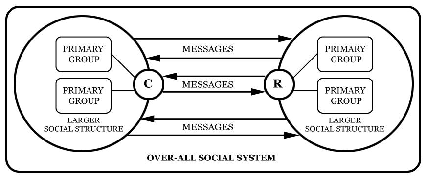 riley  u0026 riley model of communication