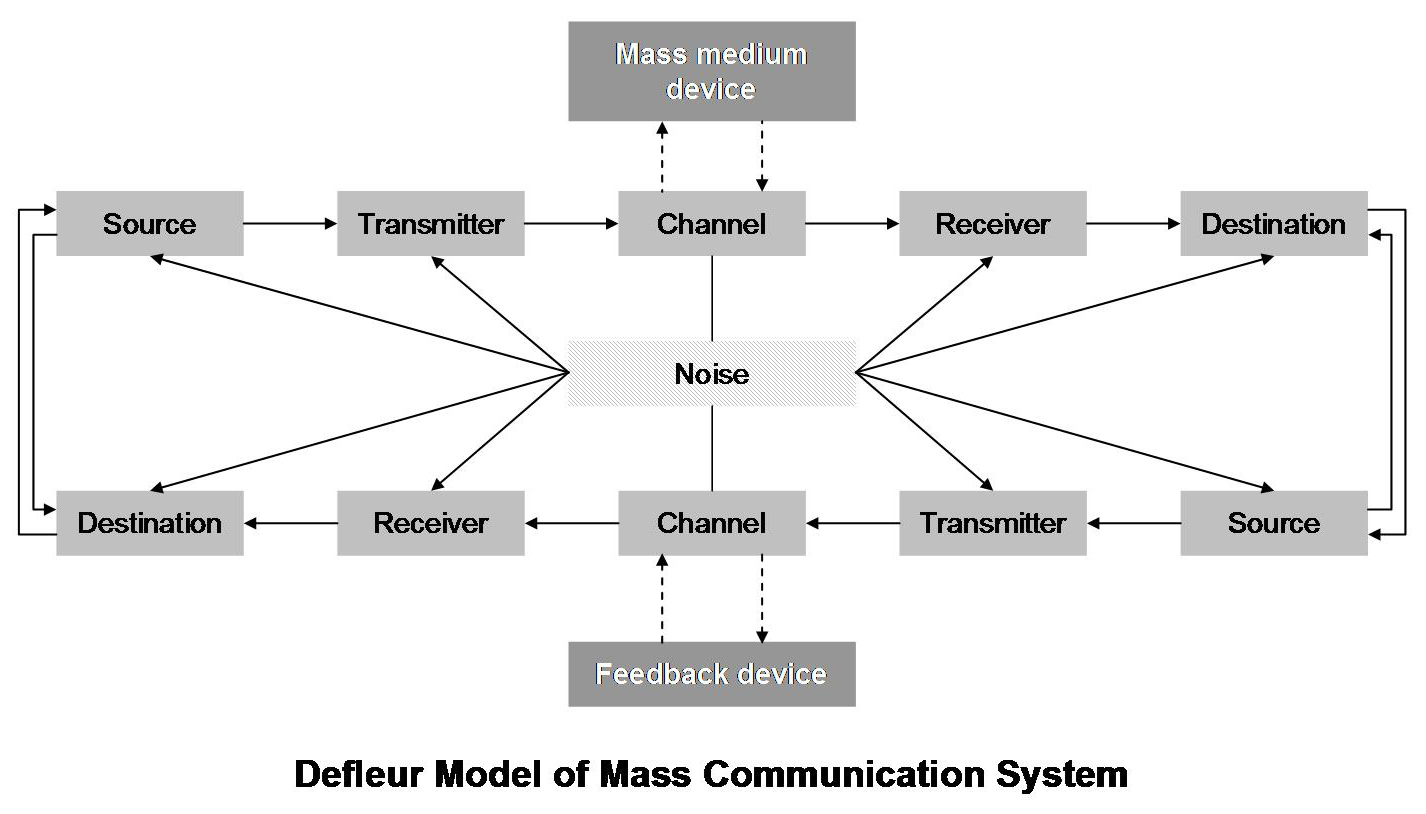 De Fleur Model Of Communication