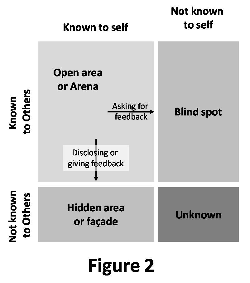 The johari window model for Window quadrant