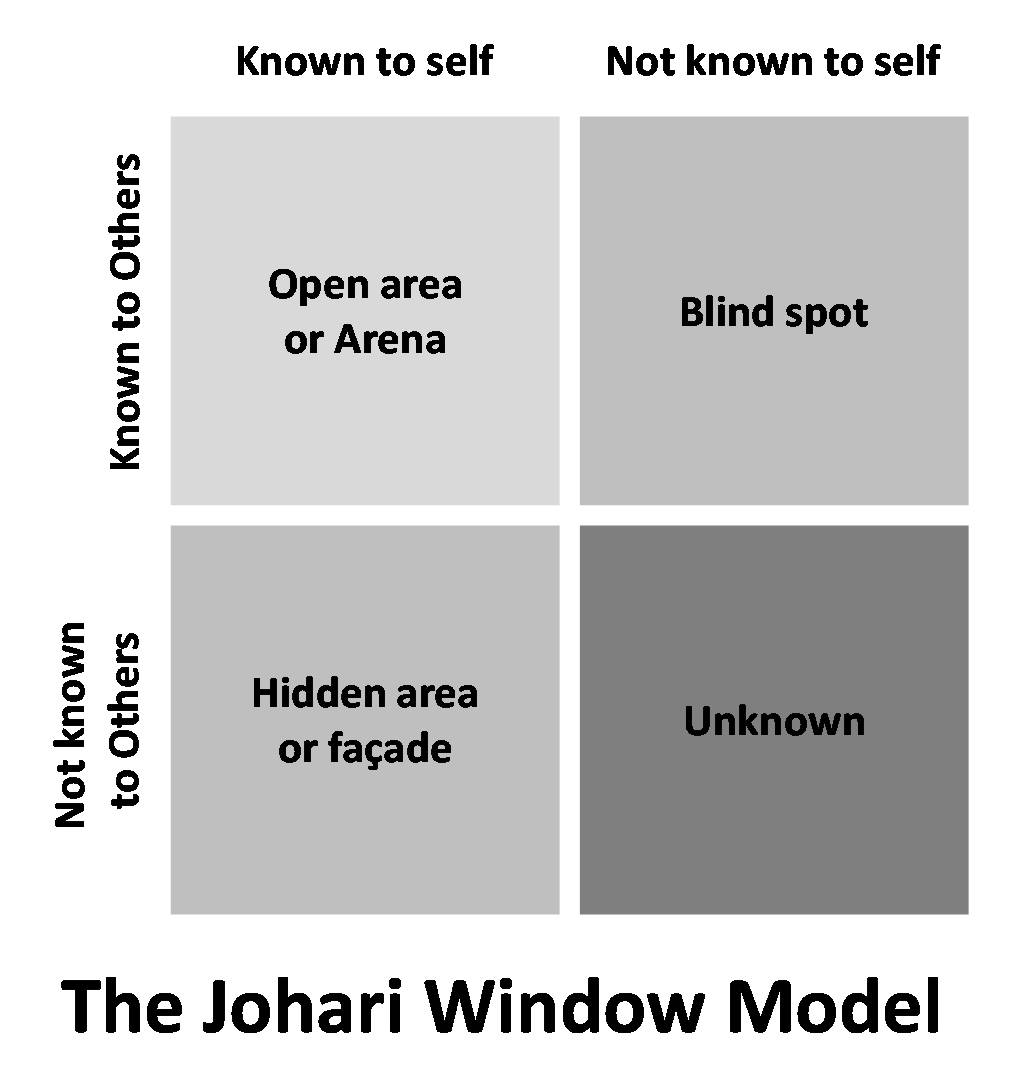 johari windows The johari window model the johari window is a disclosure/feedback model of awareness, named after joseph luft and harry ingham it was first used in an information session at the western training laboratory in group.