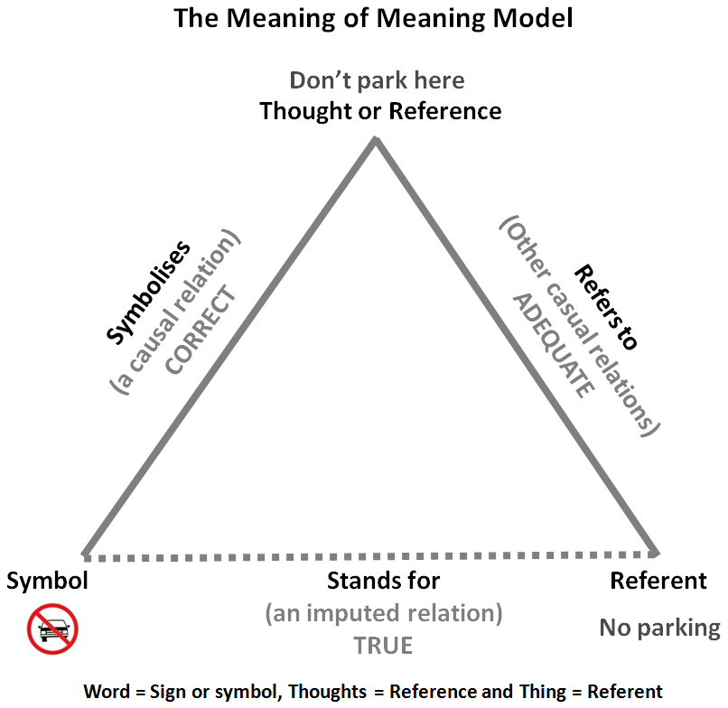 The Meaning Of Meaning Model